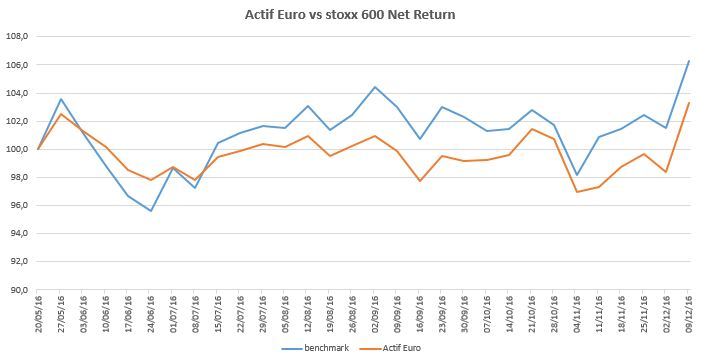 actif-euro-2016-12-09