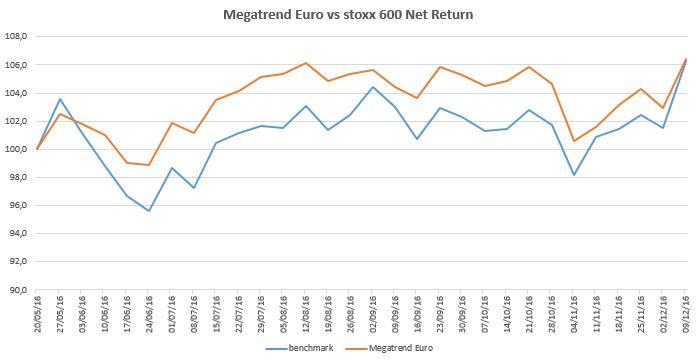 megatrend-euro-2016-12-09