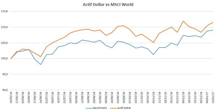 Actif Dollar 2017-01-13