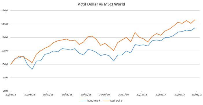 Actif Dollar 2017-03-24
